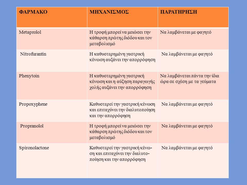 ΦΑΡΜΑΚΟ ΜΗΧΑΝΙΣΜΟΣ ΠΑΡΑΤΗΡΗΣΗ Metaprolol
