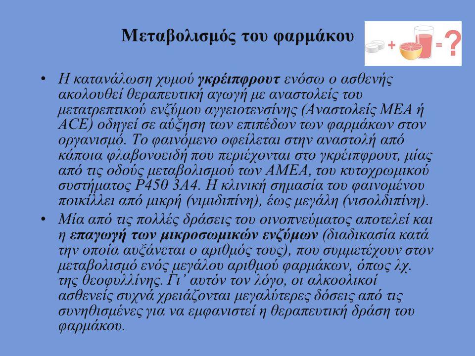 Μεταβολισμός του φαρμάκου