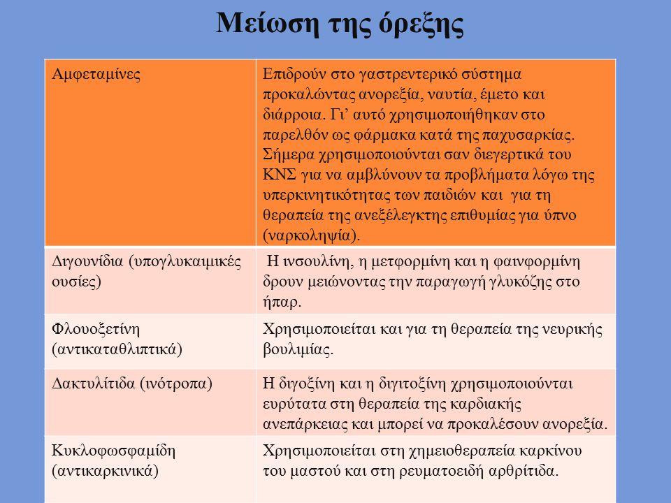 Μείωση της όρεξης Αμφεταμίνες