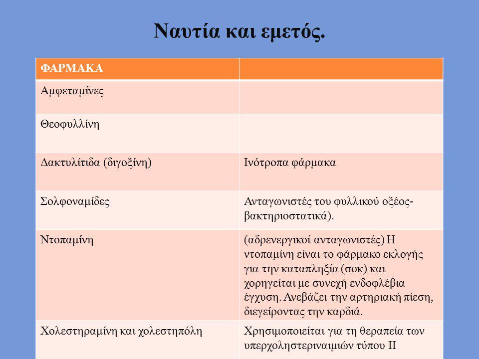 Ναυτία και εμετός. ΦΑΡΜΑΚΑ Αμφεταμίνες Θεοφυλλίνη