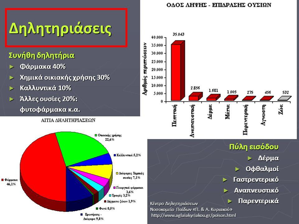 Δηλητηριάσεις Συνήθη δηλητήρια Πύλη εισόδου Φάρμακα 40%