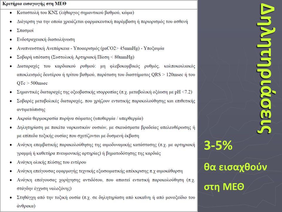 Δηλητηριάσεις 3-5% θα εισαχθούν στη ΜΕΘ