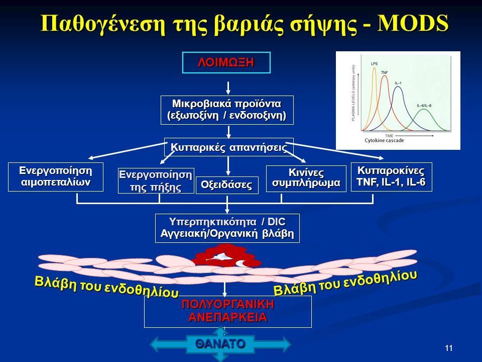 Παθογένεση της βαριάς σήψης - MODS