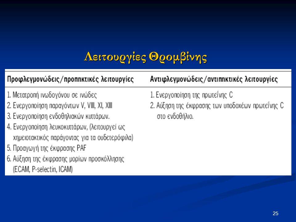 Λειτουργίες Θρομβίνης