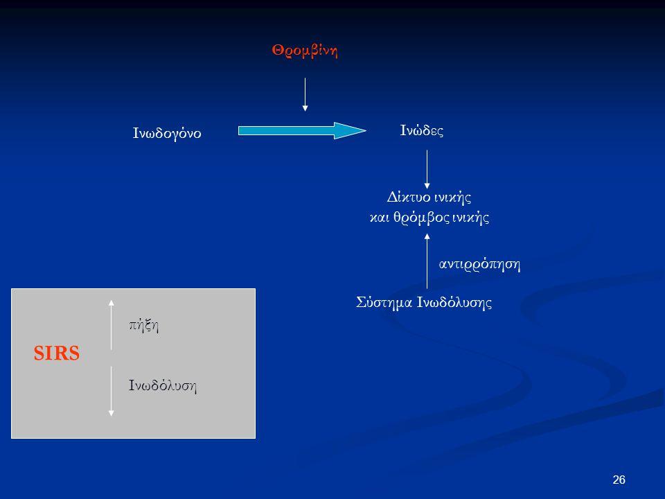 SIRS Θρομβίνη Ινώδες Ινωδογόνο Δίκτυο ινικής και θρόμβος ινικής