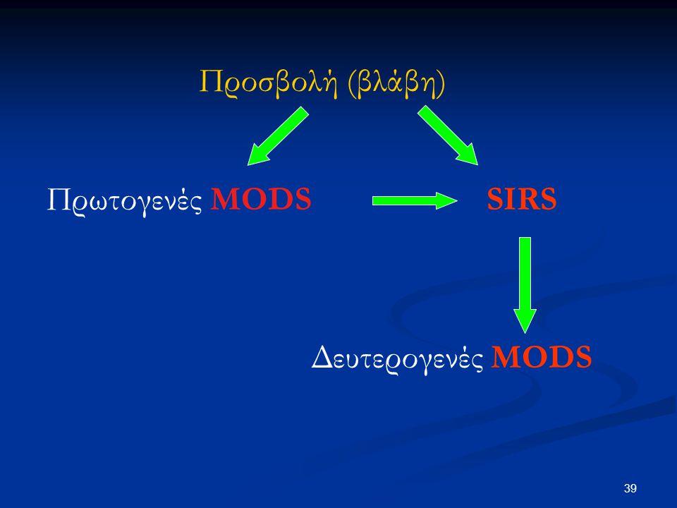 Προσβολή (βλάβη) Πρωτογενές MODS SIRS Δευτερογενές MODS