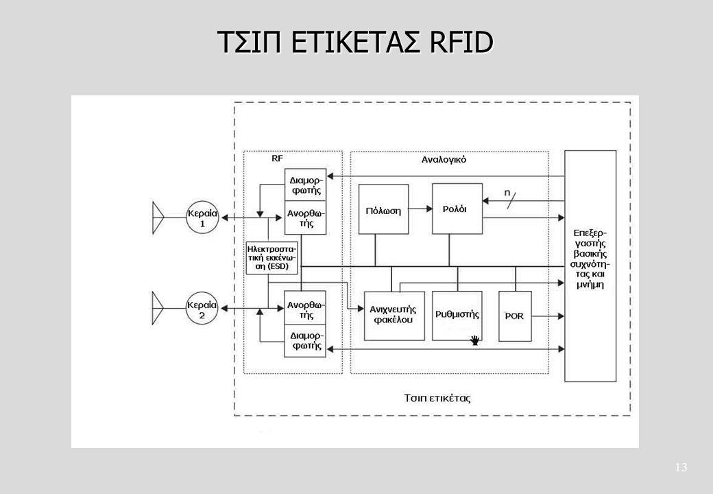 ΤΣΙΠ ΕΤΙΚΕΤΑΣ RFID