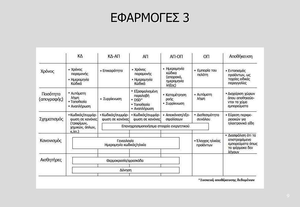 ΕΦΑΡΜΟΓΕΣ 3