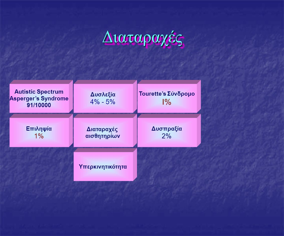 Διαταραχές I% 4% - 5% 1% 2% Autistic Spectrum Asperger's Syndrome