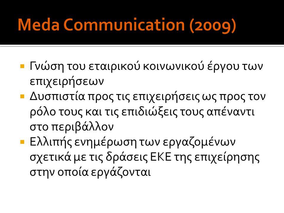 Meda Communication (2009) Γνώση του εταιρικού κοινωνικού έργου των επιχειρήσεων.