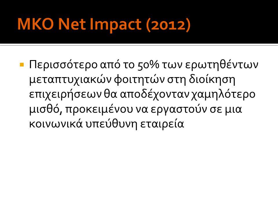 ΜΚΟ Net Impact (2012)