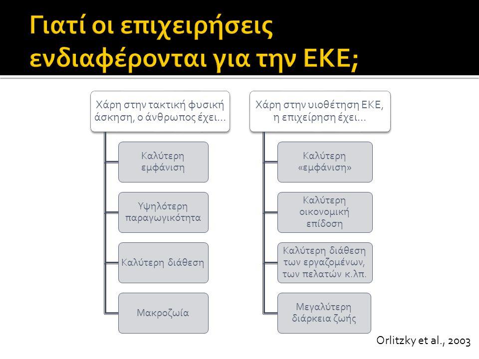 Γιατί οι επιχειρήσεις ενδιαφέρονται για την ΕΚΕ;