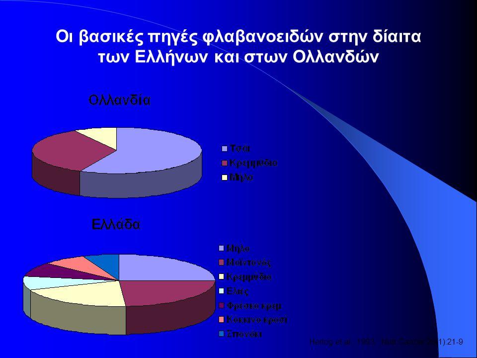 Οι βασικές πηγές φλαβανοειδών στην δίαιτα των Ελλήνων και στων Ολλανδών