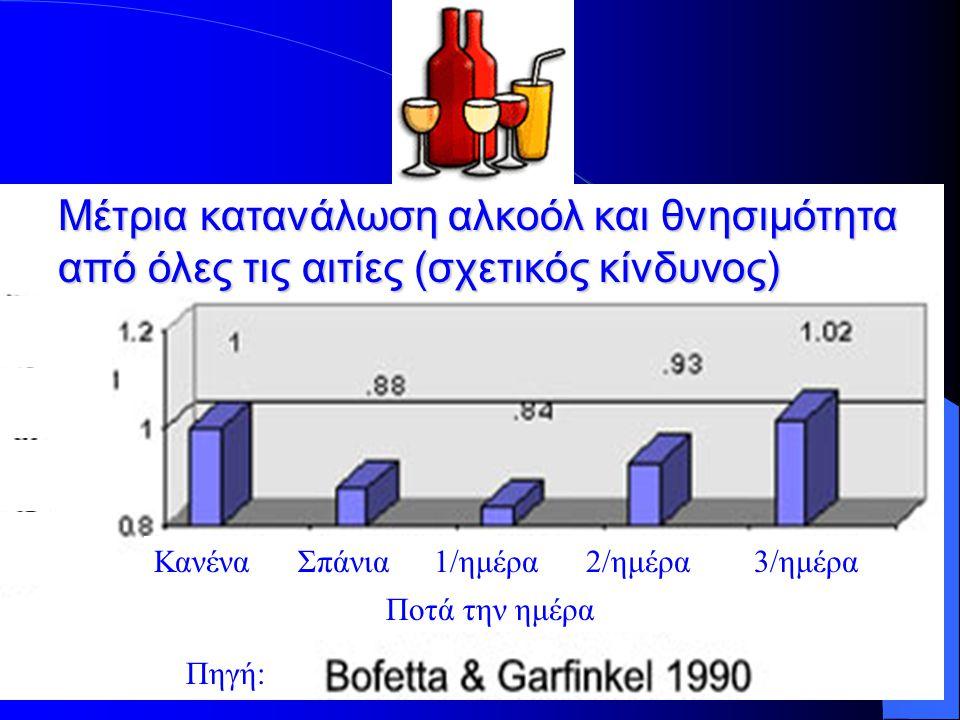Μέτρια κατανάλωση αλκοόλ και θνησιμότητα από όλες τις αιτίες (σχετικός κίνδυνος)