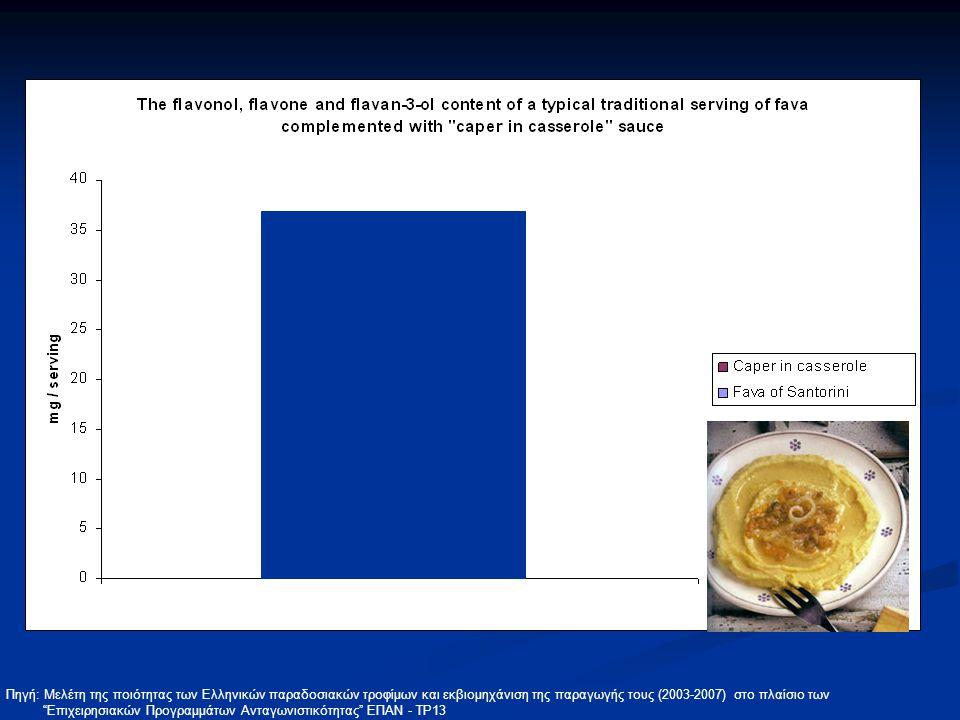 Πηγή: Mελέτη της ποιότητας των Ελληνικών παραδοσιακών τροφίμων και εκβιομηχάνιση της παραγωγής τους (2003-2007) στο πλαίσιο των