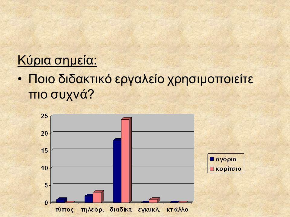 Κύρια σημεία: Ποιο διδακτικό εργαλείο χρησιμοποιείτε πιο συχνά