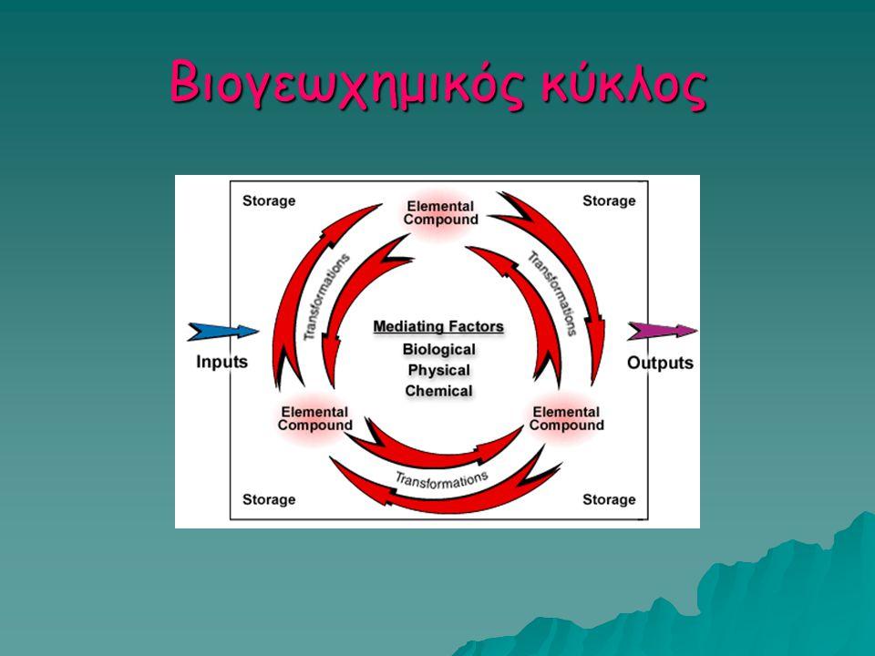 Βιογεωχημικός κύκλος
