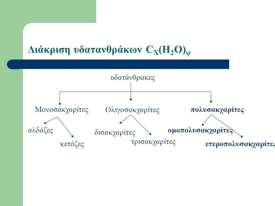 Διάκριση υδατανθράκων CX(H2O)ψ