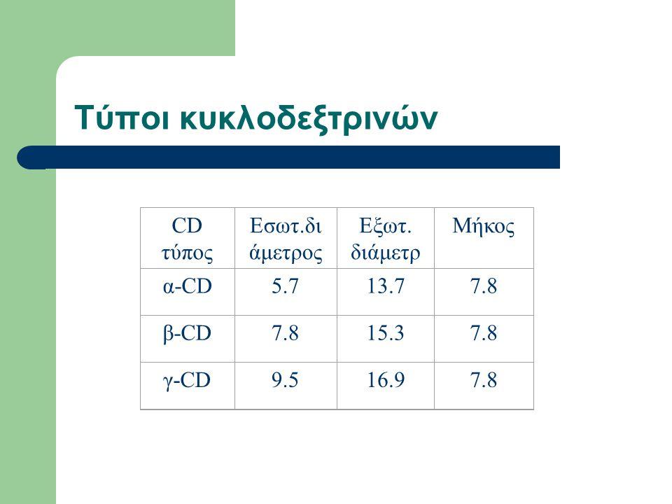 Τύποι κυκλοδεξτρινών CD τύπος Εσωτ.διάμετρος Εξωτ. διάμετρ Μήκος α-CD