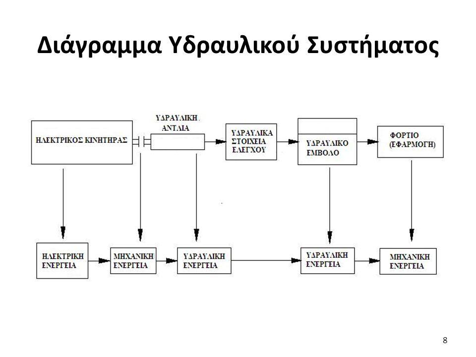Διάγραμμα Υδραυλικού Συστήματος