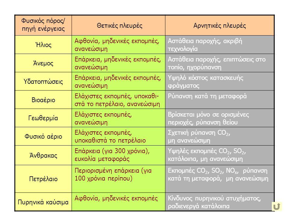 Φυσικός πόρος/ πηγή ενέργειας