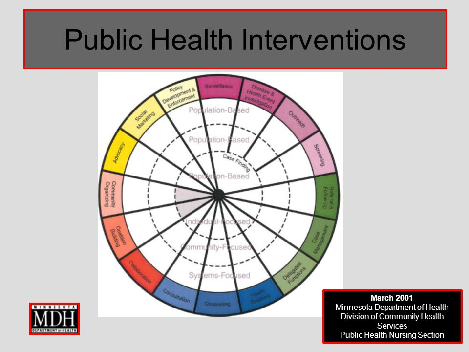 Public Health Interventions