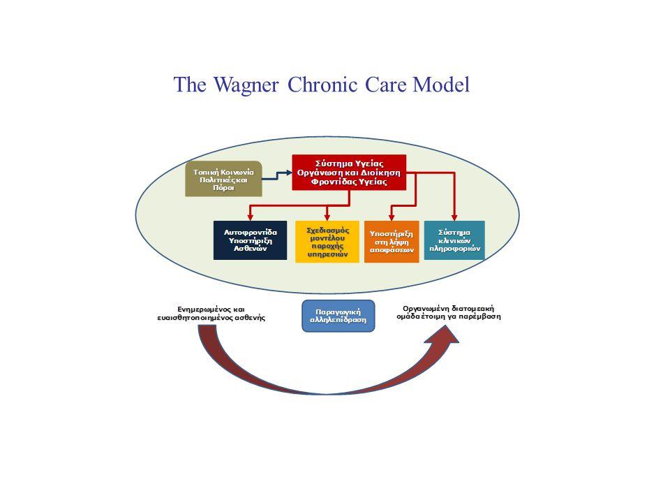 The Wagner Chronic Care Model