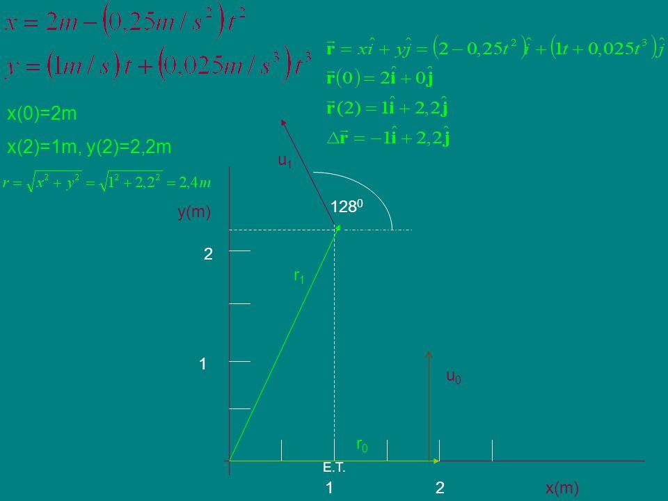 x(0)=2m x(2)=1m, y(2)=2,2m u1 y(m) x(m) 2 1 1280 r1 u0 r0 E.T.