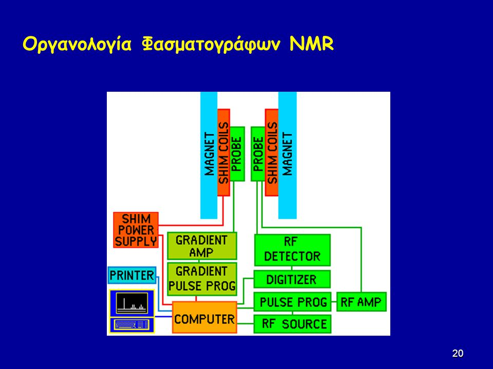 Οργανολογία Φασματογράφων NMR
