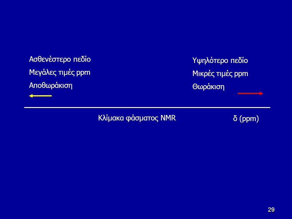 Aσθενέστερο πεδίο Μεγάλες τιμές ppm. Αποθωράκιση. Υψηλότερο πεδίο. Μικρές τιμές ppm. Θωράκιση. Κλίμακα φάσματος NMR.
