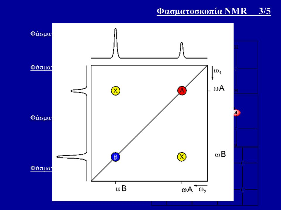 Φασματοσκοπία NMR 3/5 Φάσματα δύο διαστάσεων : α) Ομοπυρηνικά