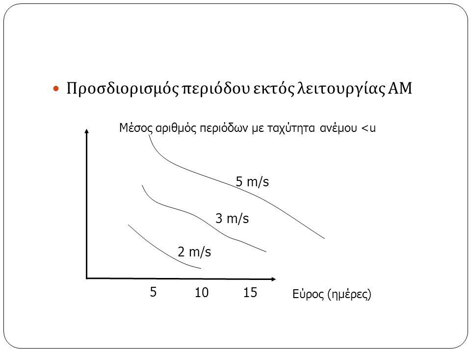 Προσδιορισμός περιόδου εκτός λειτουργίας ΑΜ