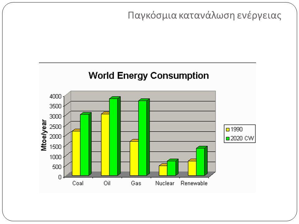 Παγκόσμια κατανάλωση ενέργειας