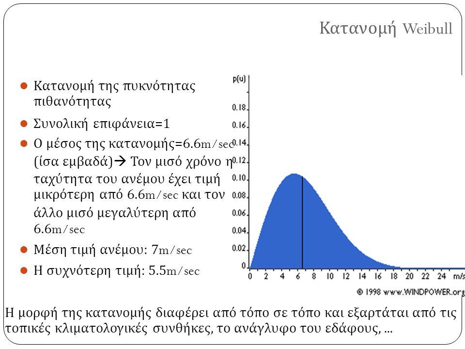 Κατανομή Weibull Κατανομή της πυκνότητας πιθανότητας