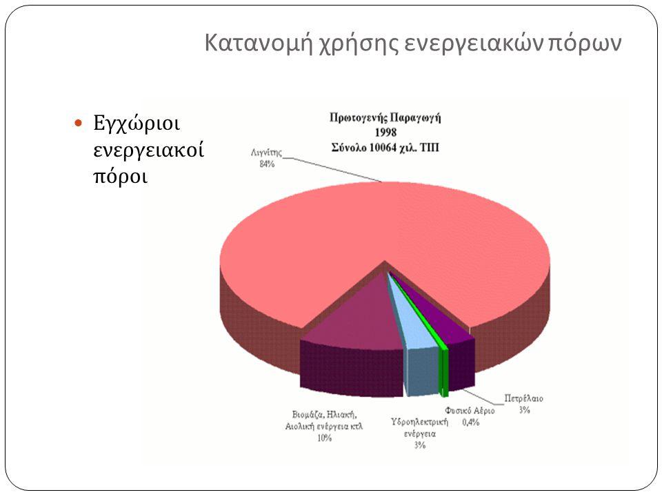 Κατανομή χρήσης ενεργειακών πόρων