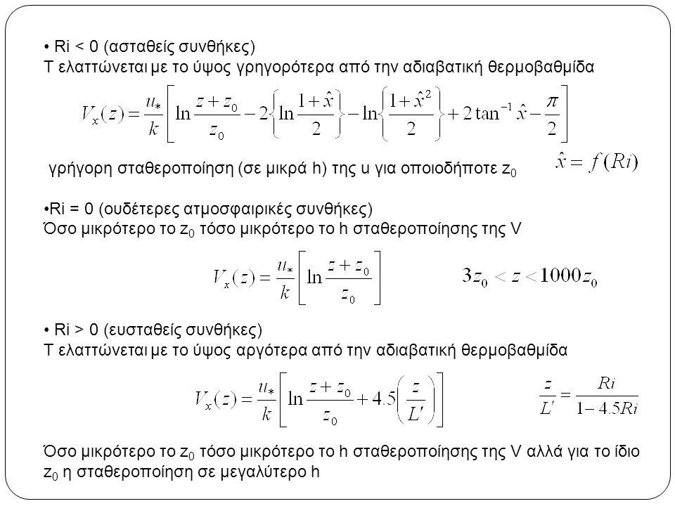 Ri < 0 (ασταθείς συνθήκες)