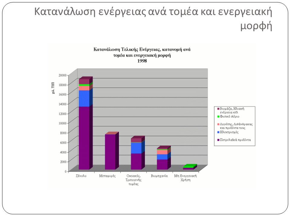 Κατανάλωση ενέργειας ανά τομέα και ενεργειακή μορφή