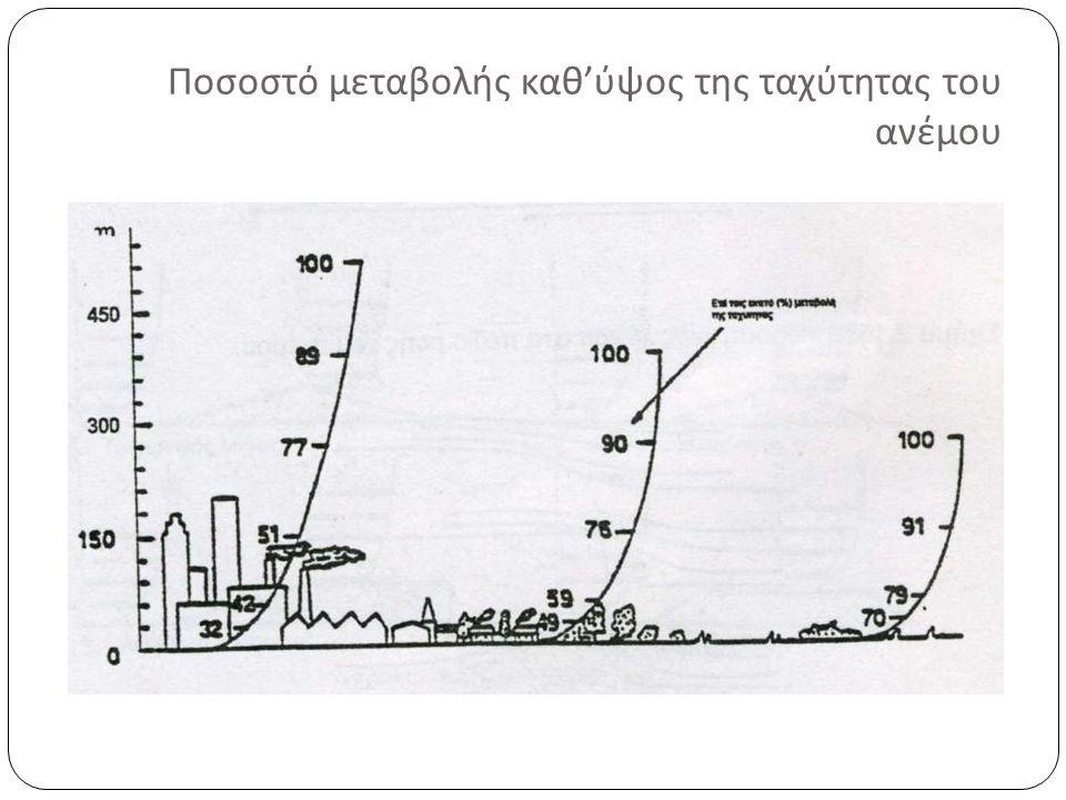 Ποσοστό μεταβολής καθ'ύψος της ταχύτητας του ανέμου