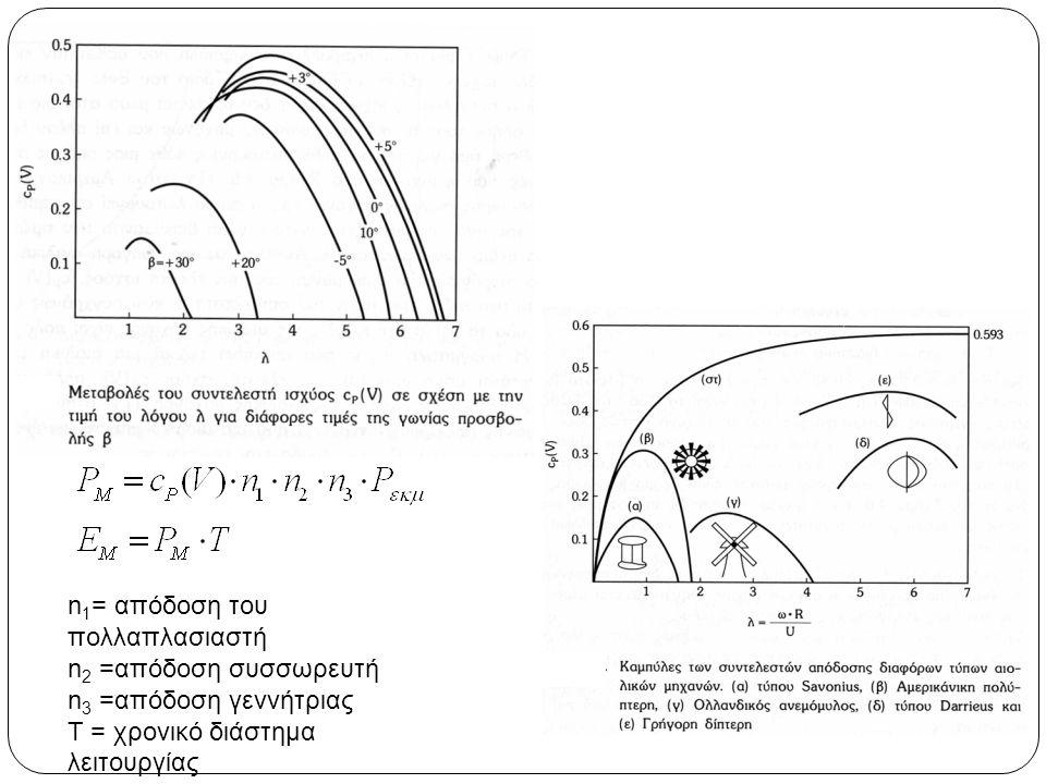 n1= απόδοση του πολλαπλασιαστή