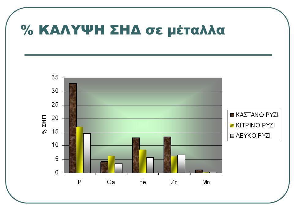% ΚΑΛΥΨΗ ΣΗΔ σε μέταλλα