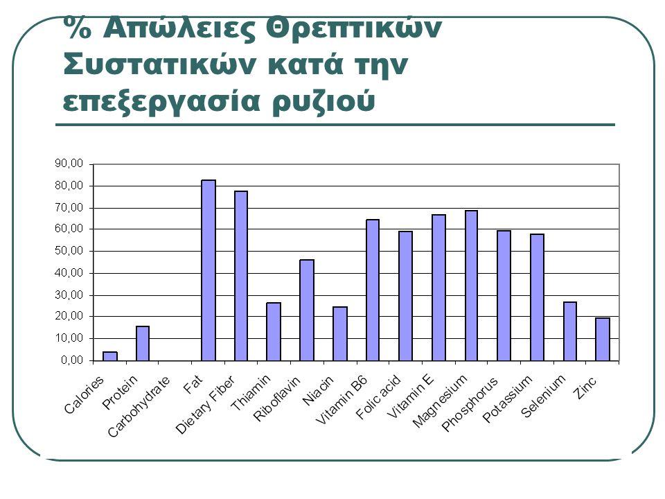 % Απώλειες Θρεπτικών Συστατικών κατά την επεξεργασία ρυζιού