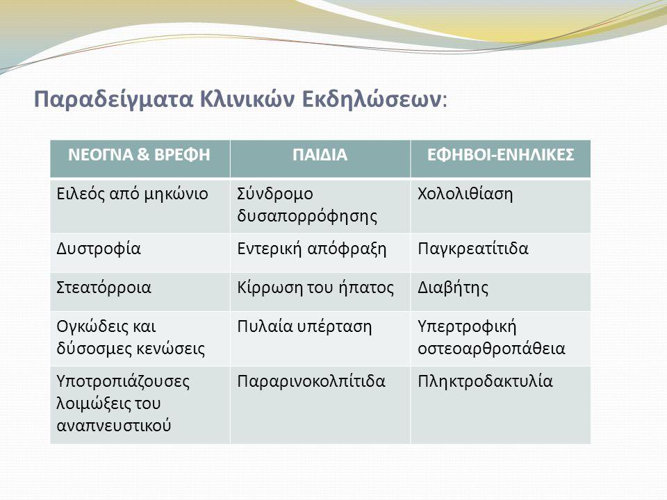 Παραδείγματα Κλινικών Εκδηλώσεων:
