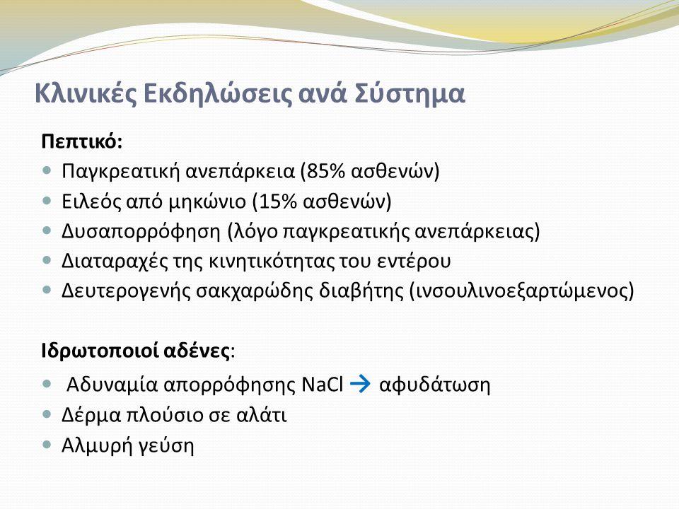 Κλινικές Εκδηλώσεις ανά Σύστημα