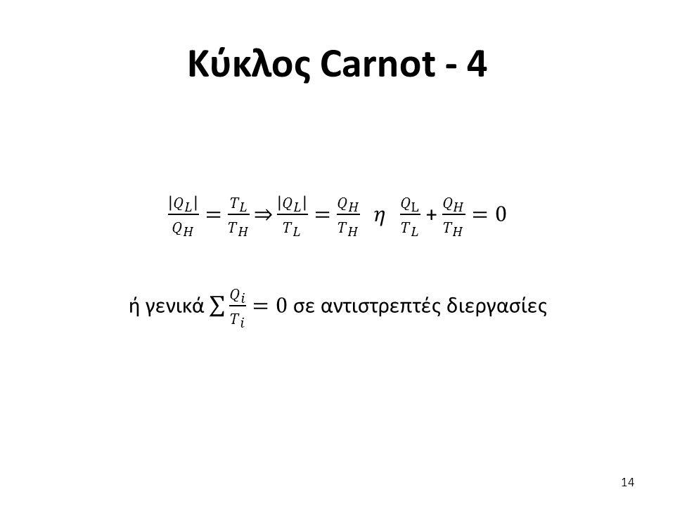 Κύκλος Carnot - 4 𝑄 𝐿 𝑄 𝐻 = 𝑇 𝐿 𝑇 𝐻 𝑄 𝐿 𝑇 𝐿 = 𝑄 𝐻 𝑇 𝐻 𝜂 𝑄 L 𝑇 𝐿 + 𝑄 𝐻 𝑇 𝐻 =0 ή γενικά 𝑄 𝑖 𝑇 𝑖 =0 σε αντιστρεπτές διεργασίες