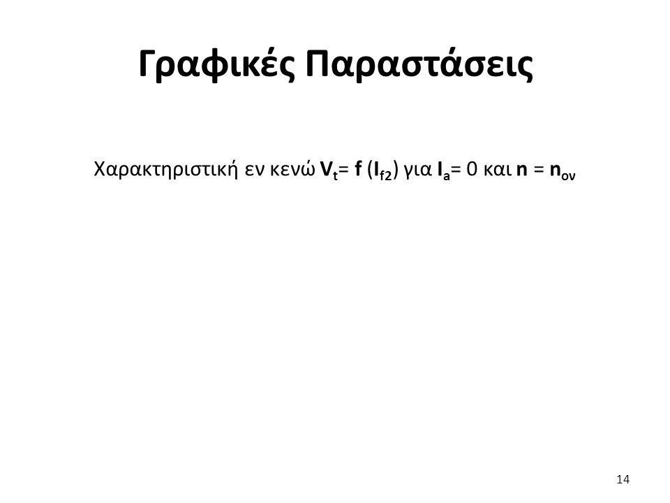 Χαρακτηριστική εν κενώ Vt= f (Ιf2) για Ιa= 0 και n = nον