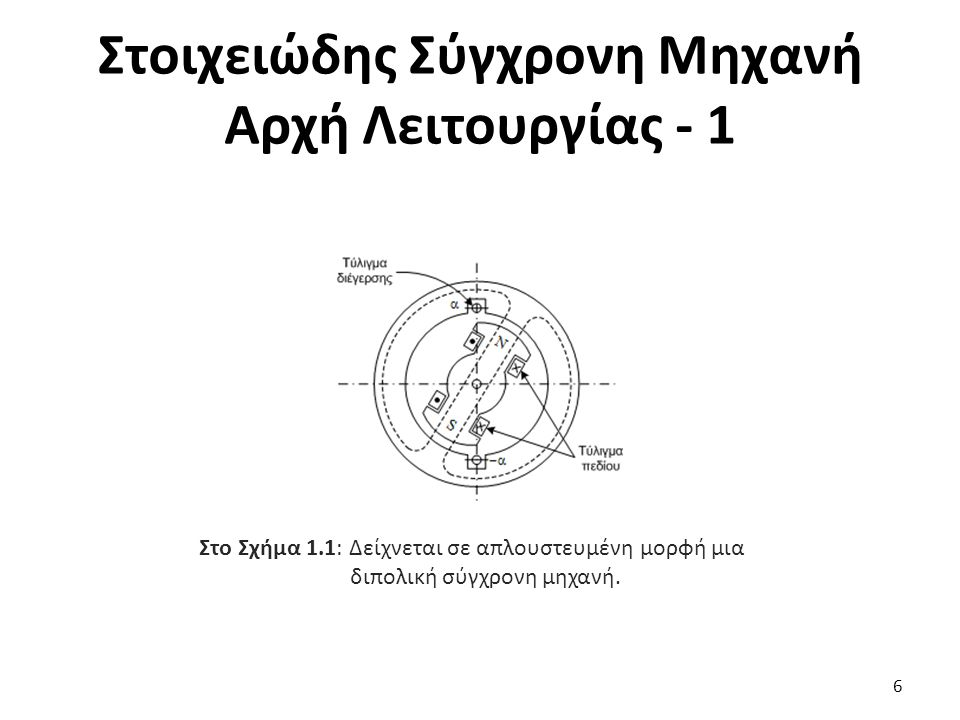 Στοιχειώδης Σύγχρονη Μηχανή Αρχή Λειτουργίας - 1