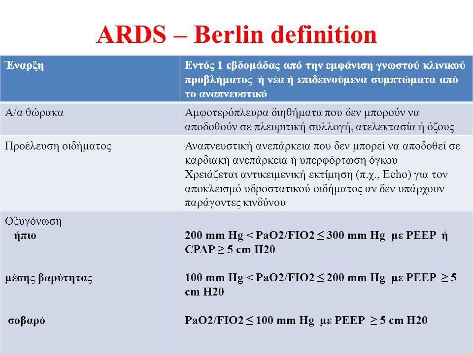 ARDS – Berlin definition