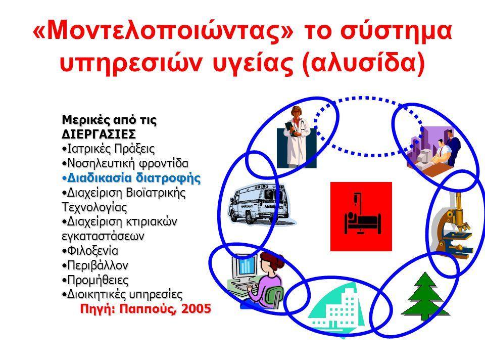 «Μοντελοποιώντας» το σύστημα υπηρεσιών υγείας (αλυσίδα)