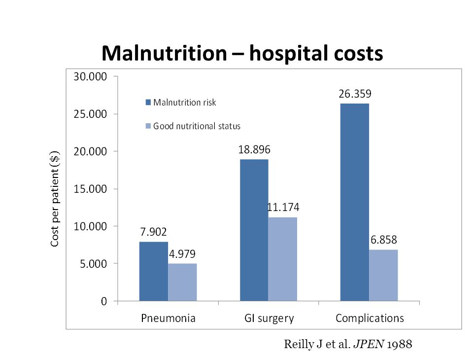 Malnutrition – hospital costs