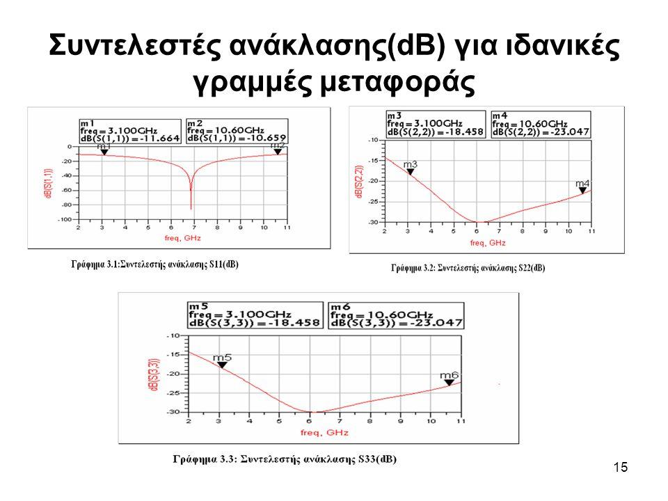Συντελεστές ανάκλασης(dB) για ιδανικές γραμμές μεταφοράς
